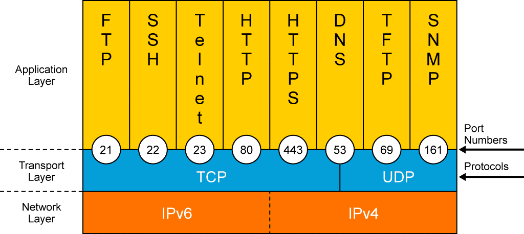 Couche de Transport TCP-IP – TCP vs UDP et Multiplexage