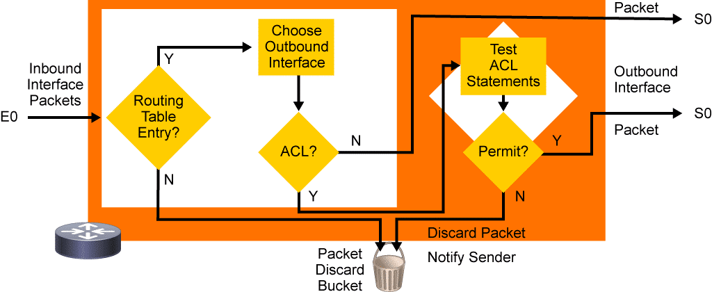 ACL Wildcard Masking – Types d'ACL – access-list