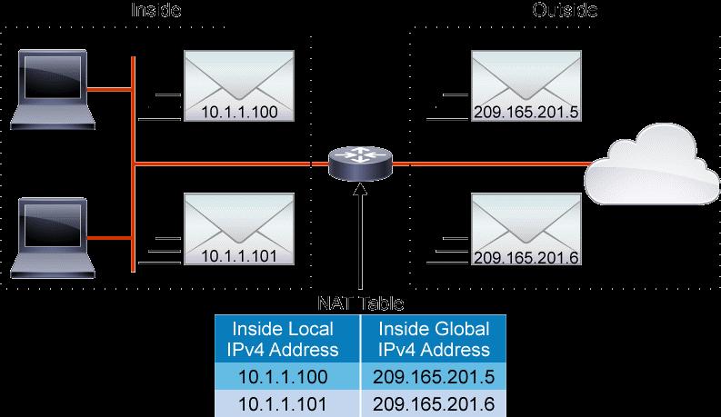 Connectivité Internet : NAT PAT client DHCP