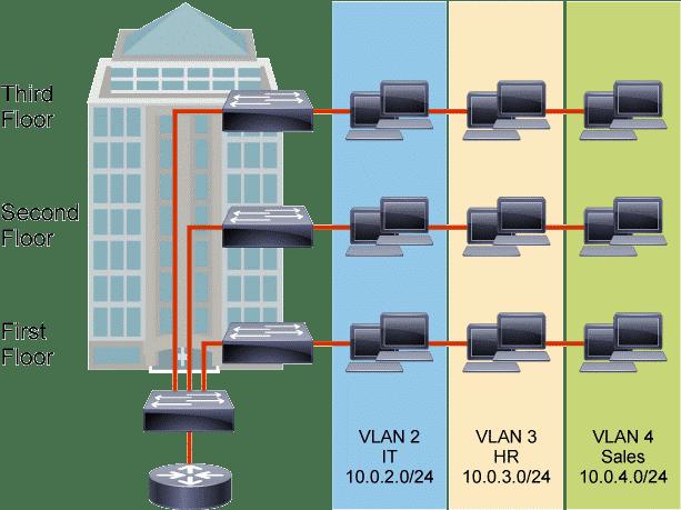Trunk – Vlan – Trunking (802.1Q) – Couche réseau