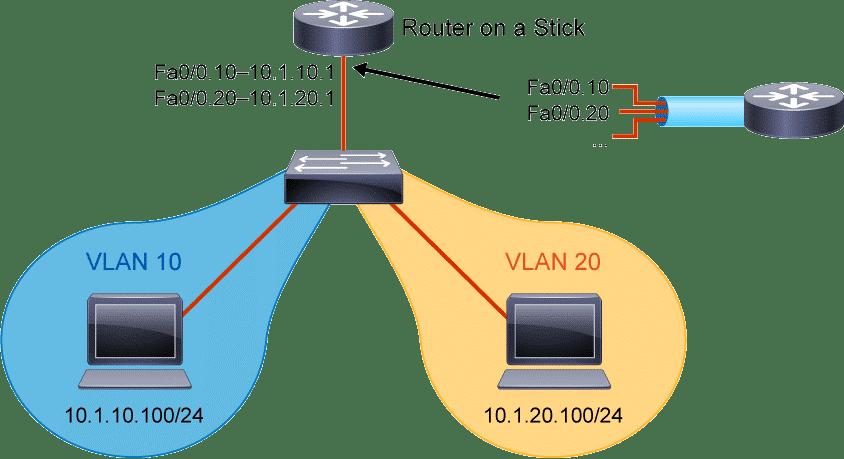 inter-vlan : Routage entre Vlan's – Routage inter-VLAN