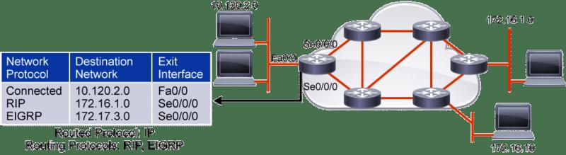 RIPv2 : Routage à vecteur de distance ou état de lien