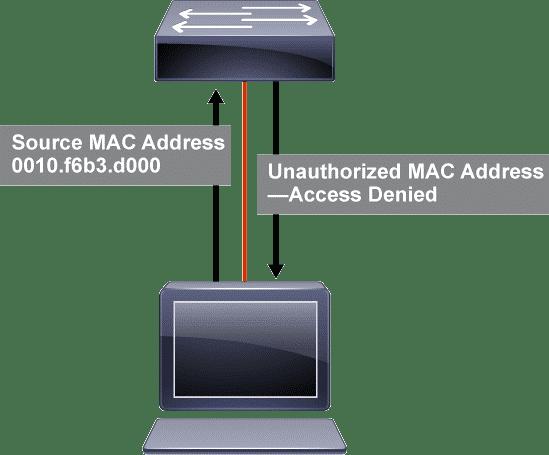 NTP et Port Sécurity : Sécurisation Port Ethernet