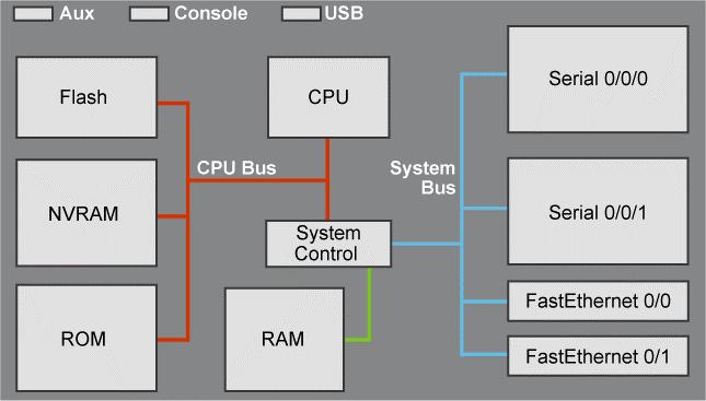 Démarrage des équipements cisco : CPU RAM ROM FLASH