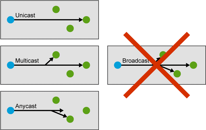 unicast : IPv6 : EUI64 et Types d'adresses IPv6