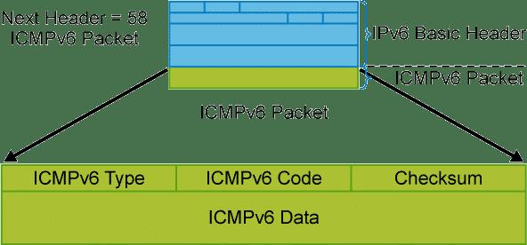 Fonctionnalité IPv6 – En-tête IPv6 – Autoconfiguration