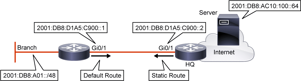 route statique IPv6 : Configuration : ipv6 route static