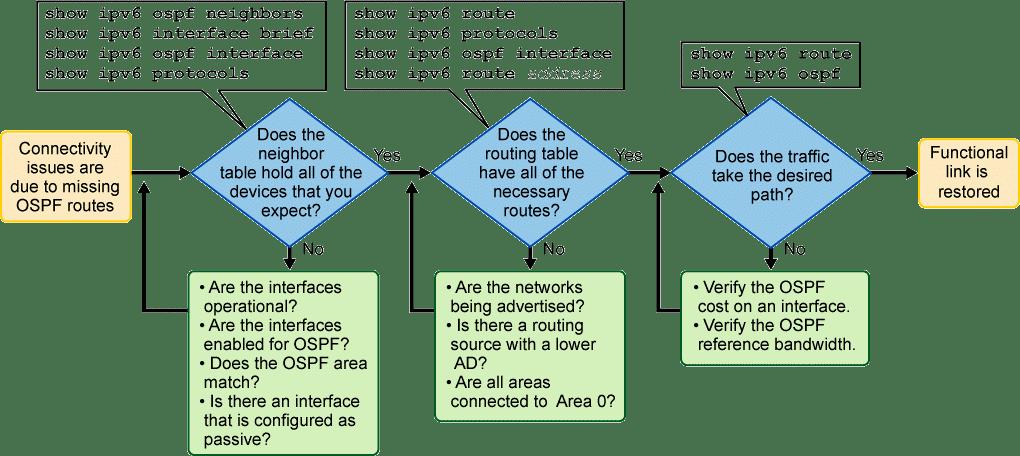 Dépannage OSPF : OSPFv2 et OSPFv3 IPv4 et IPv6