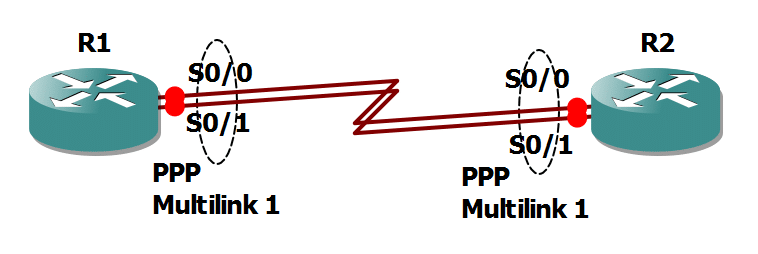Multilink PPP Configuration