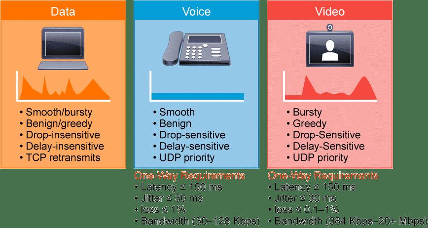 QOS : La qualité de service (QDS) ou quality of service (QoS)