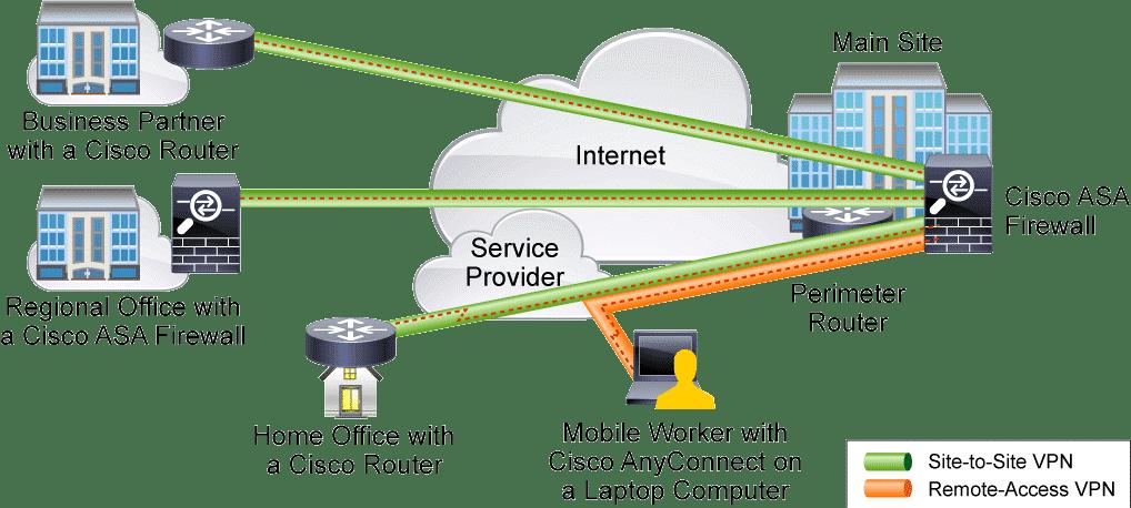 VPN gérés par un fournisseur et par l'entreprise