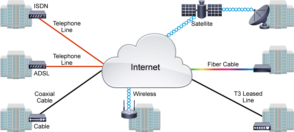 Introduction WAN (Wide Area Network)