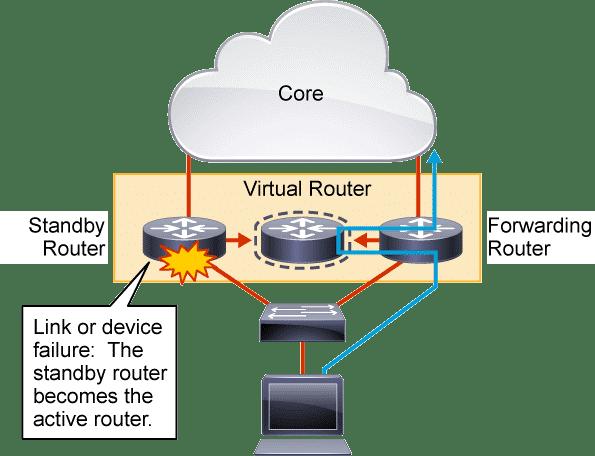 Core Cisco