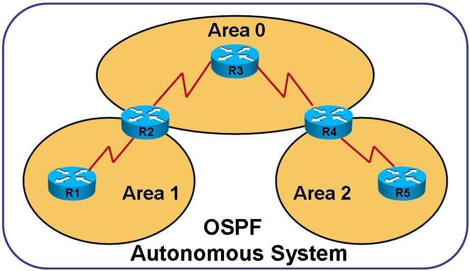 Structure de zone OSPF et OSPFv3 pour IPv6