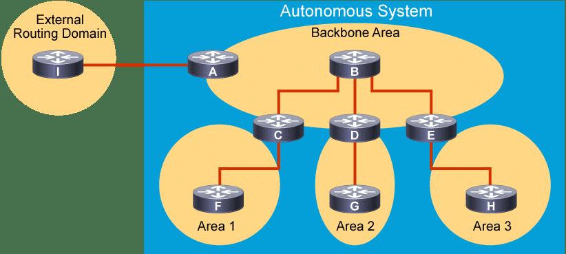 Zone OSPF