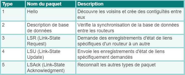 Types de paquets OSPF
