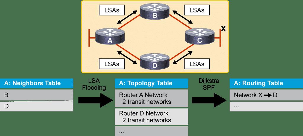 OSPF Protocole de routage à état de lien