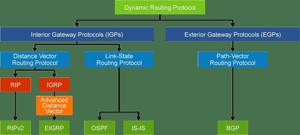 EBGP Interdomain Routing (Border Gateway Protocol)
