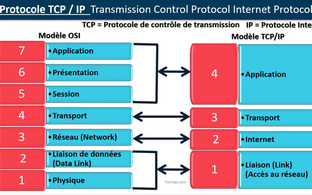 Couche OSI et Protocole TCP IP