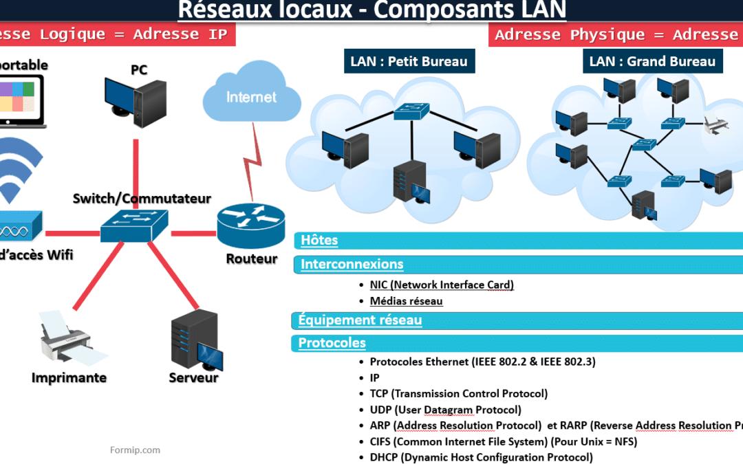 Composants LAN: Réseaux locaux
