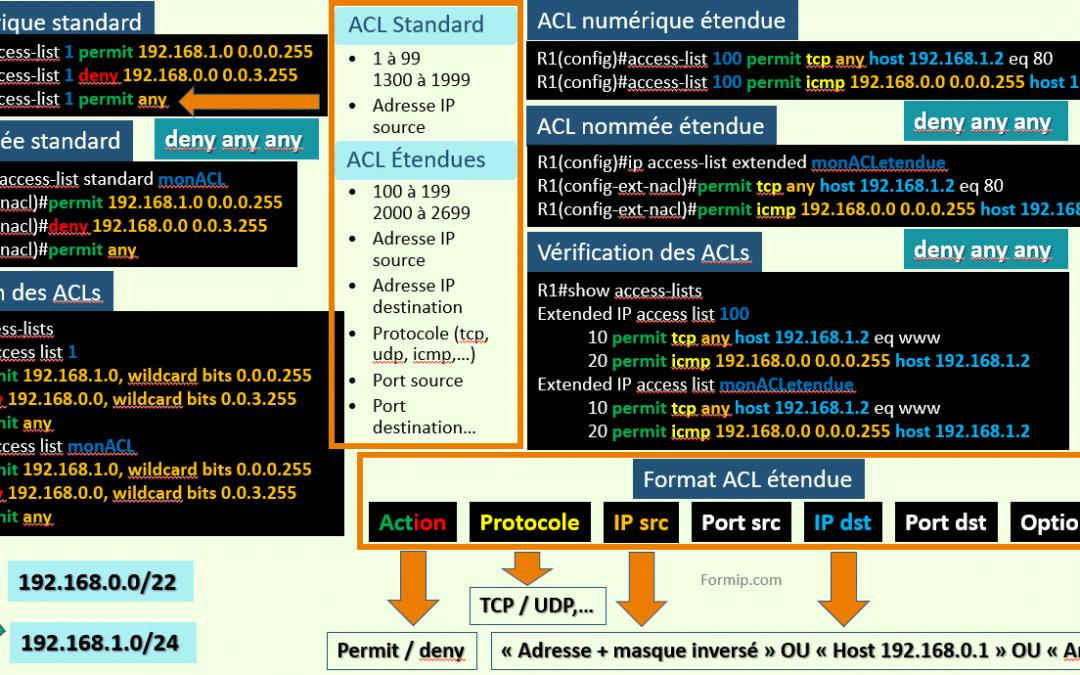 ACL Etendue : Configuration