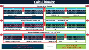 Calcul Binaire et Méthode Magique
