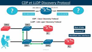 CDP LLDP