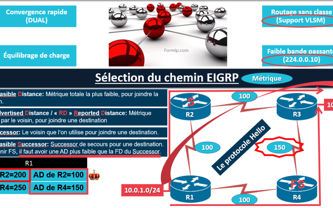 Chemin EIGRP