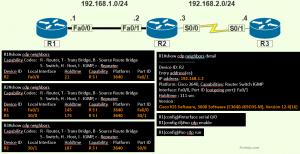 Cisco Discovery Protocol: CDP
