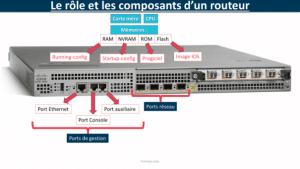 Composants routeur