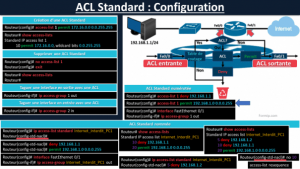 Configuration ACL Standard