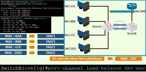 Configuration Etherchannel