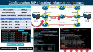Configuration RIP