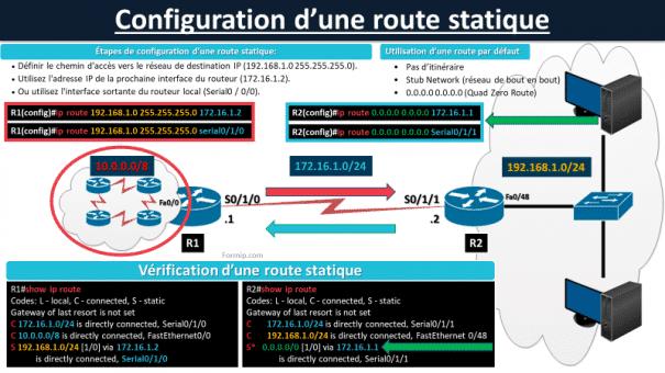 Configuration route statique