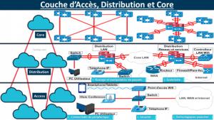 Couche d'Accès, Distribution et Core