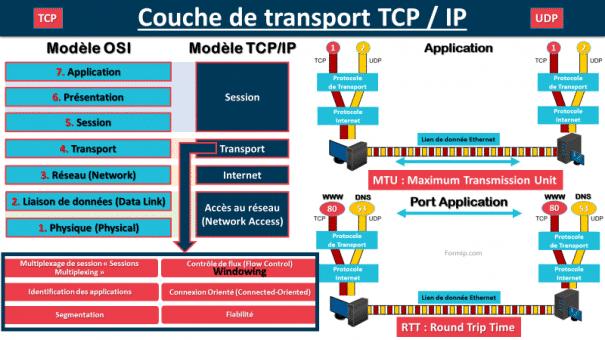 Couche de Transport TCP-IP