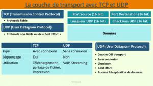 Couche Transport: TCP ET UDP