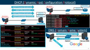 DHCP et DNS