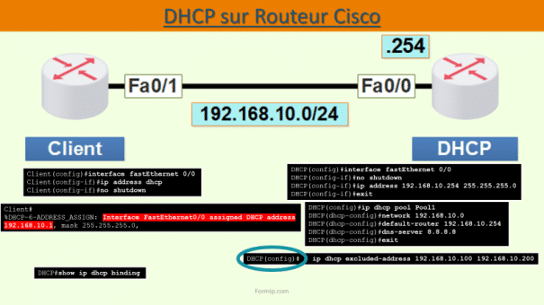 DHCP Routeur Cisco