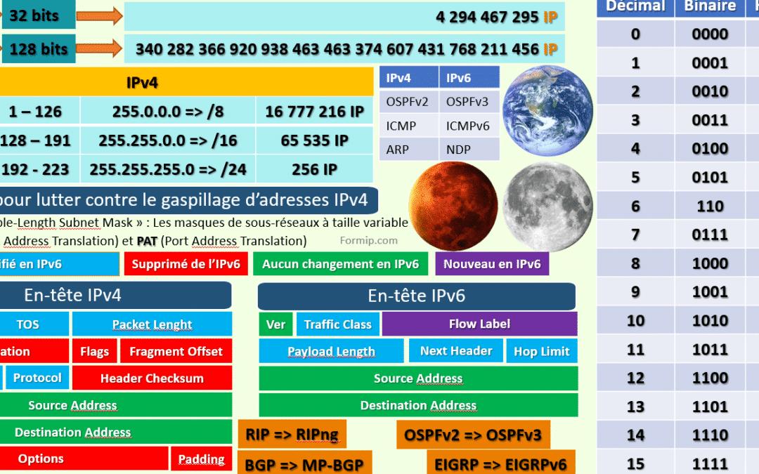 Différence IPv4 et IPv6