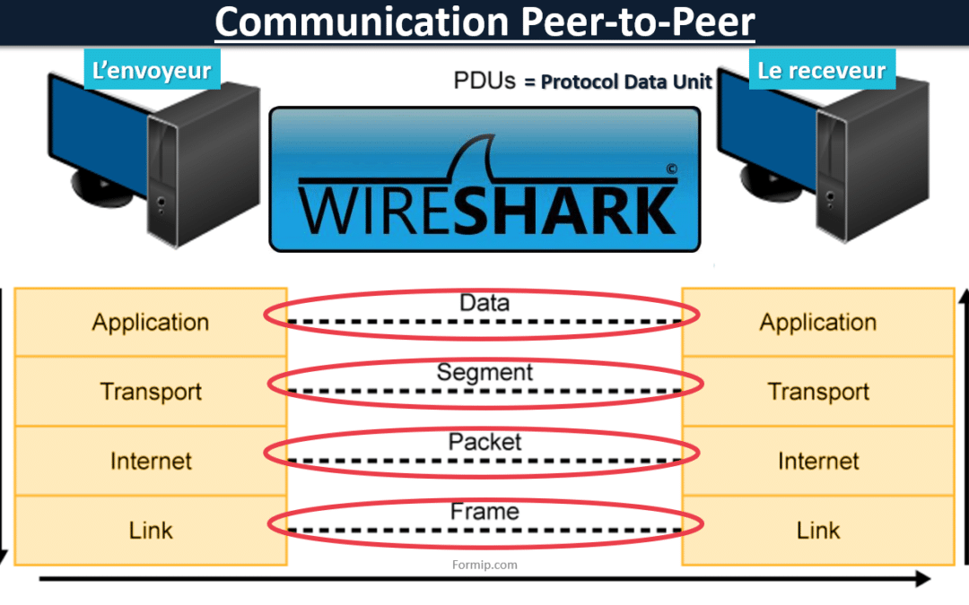 Encapsulation Décapsulation: Communication Peer-to-Peer