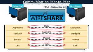 Encapsulation Décapsulation: Communication Peer-to-Peer