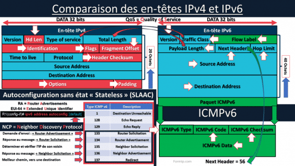 Entete IPv6, ICMPv6 et NDP