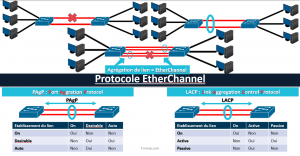 Ether Channel: Les bases