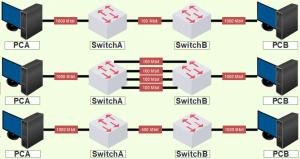EtherChannel: Introduction
