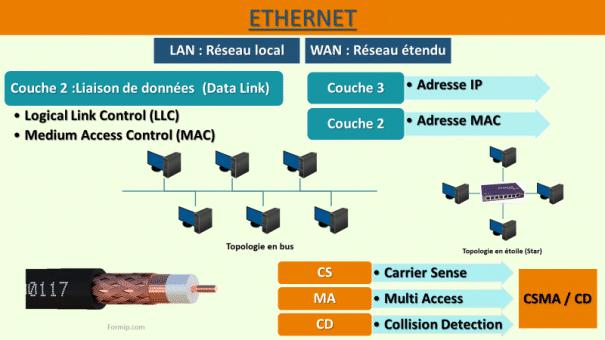 ETHERNET: Pour résumé le média Ethernet