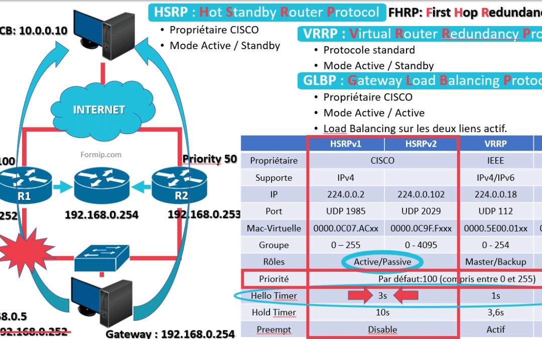 FHRP HSRP Redondance Gateway