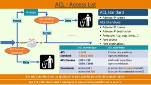 Fonctionnement ACL