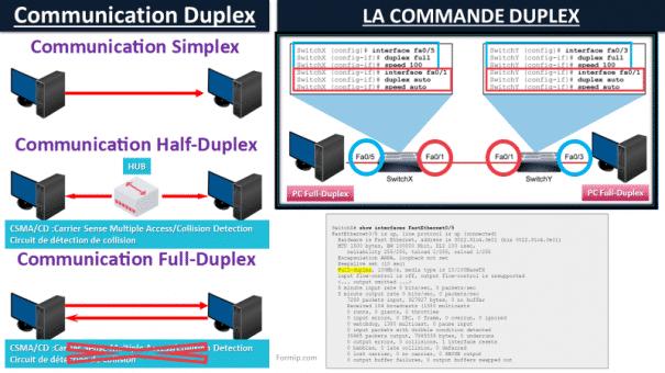 Full-Duplex Half-Duplex