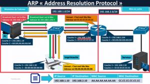 Gateway et ARP